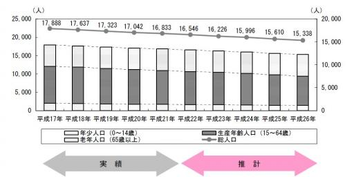 小豆島の人口推移(次世代育成支援).JPG