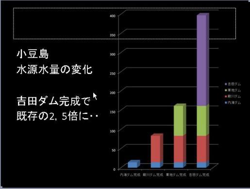 小豆島の貯水量の変化.JPG