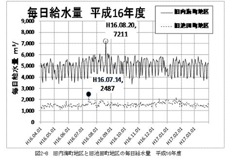 毎日給水量(平成16年度)_R.JPG