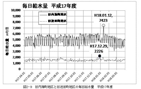 毎日給水量(平成17年度)_R.JPG